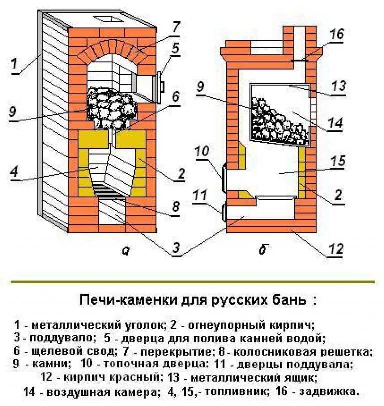 pech-s-bakom-dlya-vodyi-foto-video-vidyi-i-obzor-bannyih-pechey-8