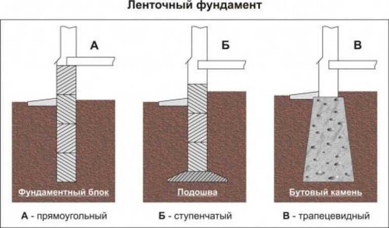 lentochnyiy-fundament-foto-video-ustroystvo-raznovidnosti-primenenie-36