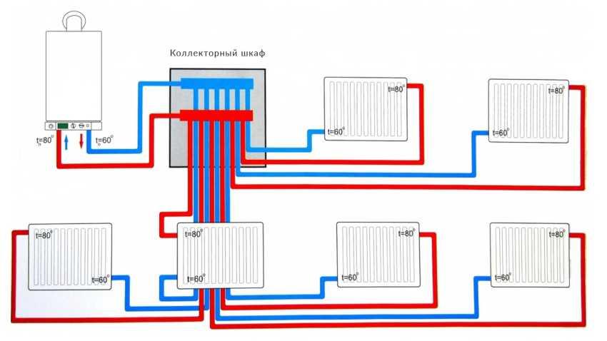 kollektor-otopleniya-foto-video-raznovidnosti-ustroystv-i-printsip-rabotyi-12