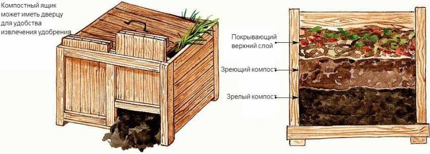 kompostnyiy-yashhik-foto-video-kak-sdelat-kompostnuyu-yamu-svoimi-rukami-22