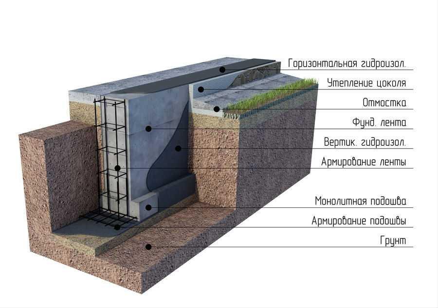 lentochnyiy-fundament-foto-video-ustroystvo-raznovidnosti-primenenie-6