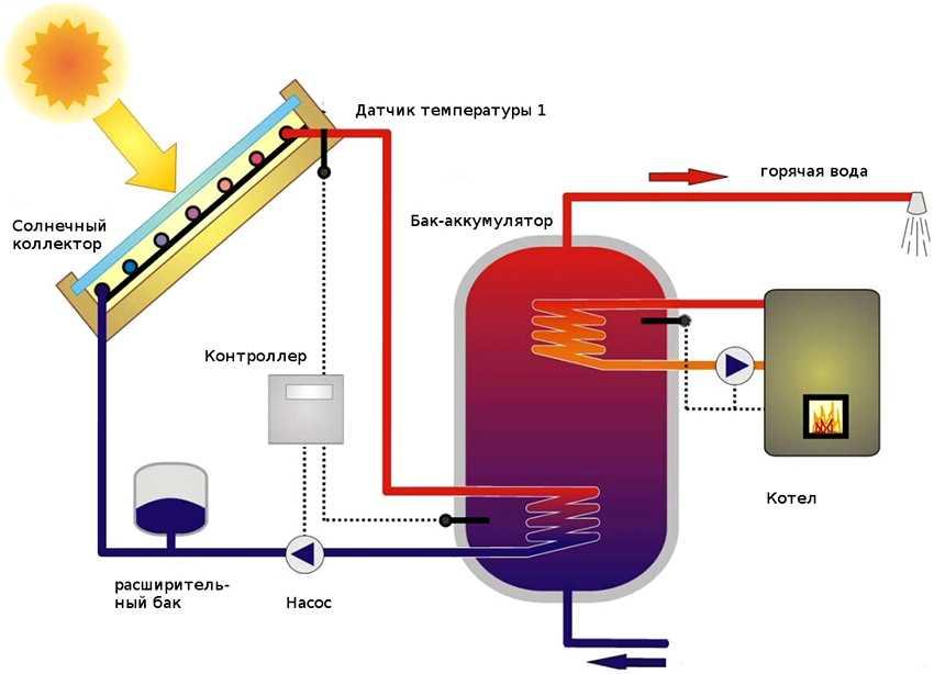 colnechnyiy-kollektor-foto-video-raznovidnosti-ustanovok-dlya-otopleniya-2