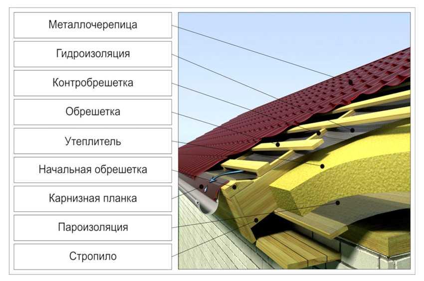 ustroystvo-krovli-iz-metallocherepitsyi-foto-video-montazh-krovli-iz-metallocherepitsyi-11