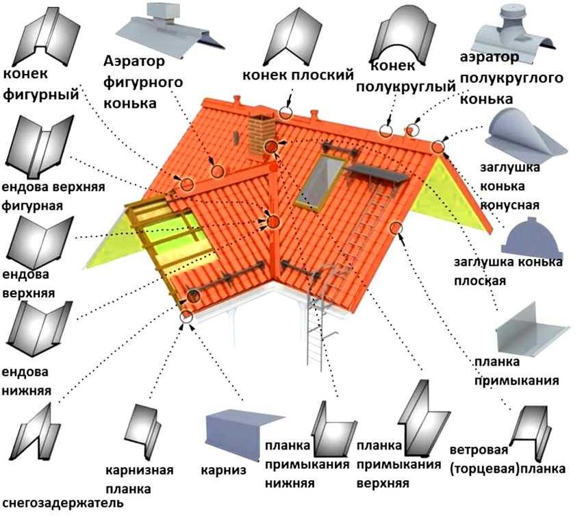ustroystvo-krovli-iz-metallocherepitsyi-foto-video-montazh-krovli-iz-metallocherepitsyi-14
