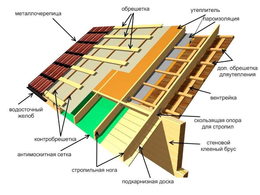ustroystvo-krovli-iz-metallocherepitsyi-foto-video-montazh-krovli-iz-metallocherepitsyi-2