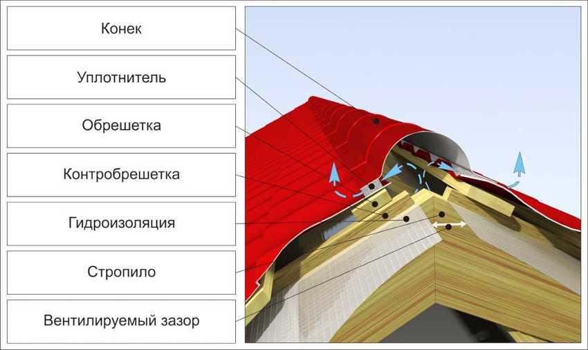 ustroystvo-krovli-iz-metallocherepitsyi-foto-video-montazh-krovli-iz-metallocherepitsyi-21