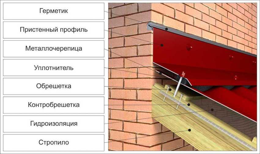 ustroystvo-krovli-iz-metallocherepitsyi-foto-video-montazh-krovli-iz-metallocherepitsyi-23