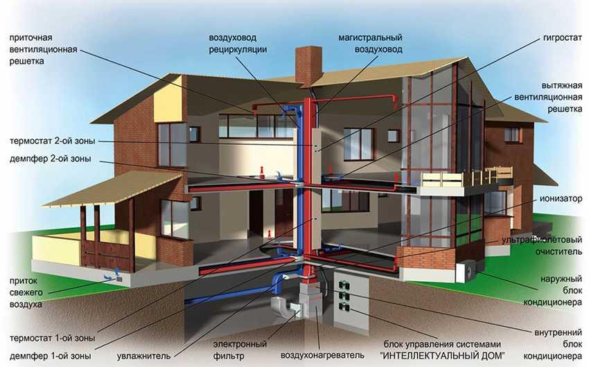 sistema-vozdushnogo-otopleniya-foto-video-raznovidnosti-i-princzip-raboty-1
