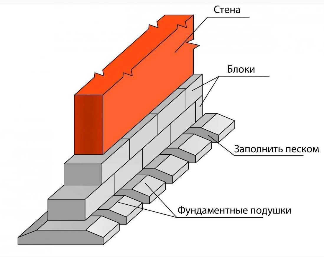 lentochnyiy-fundament-foto-video-ustroystvo-raznovidnosti-primenenie-18