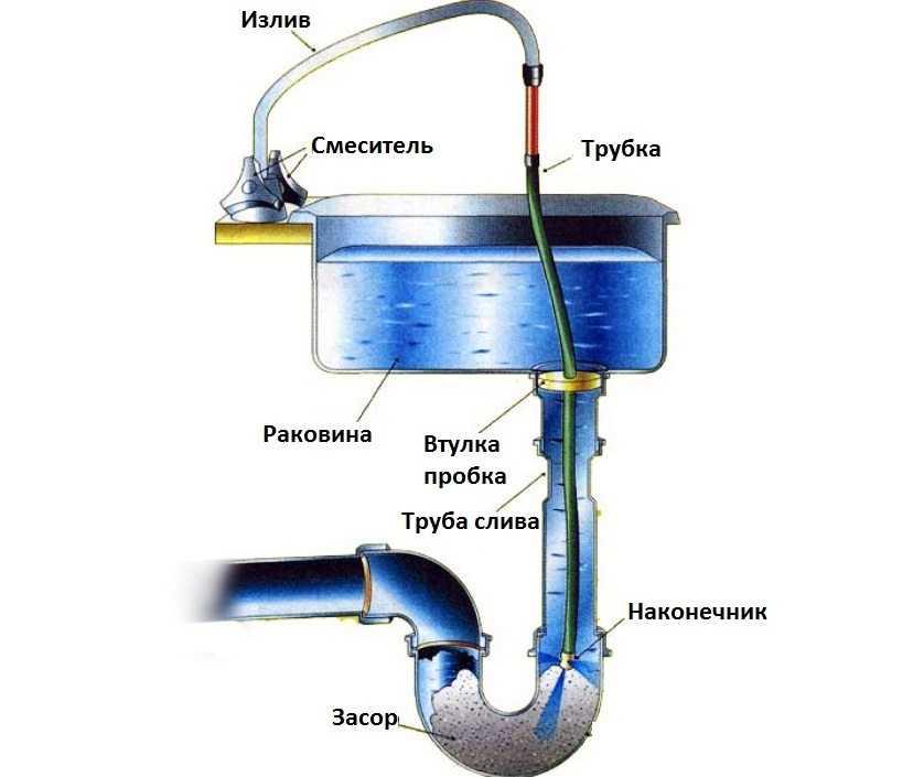 kak-prochistit-zasor-v-rakovine-foto-video-prichiny-zasora-sposoby-ustraneniya-6