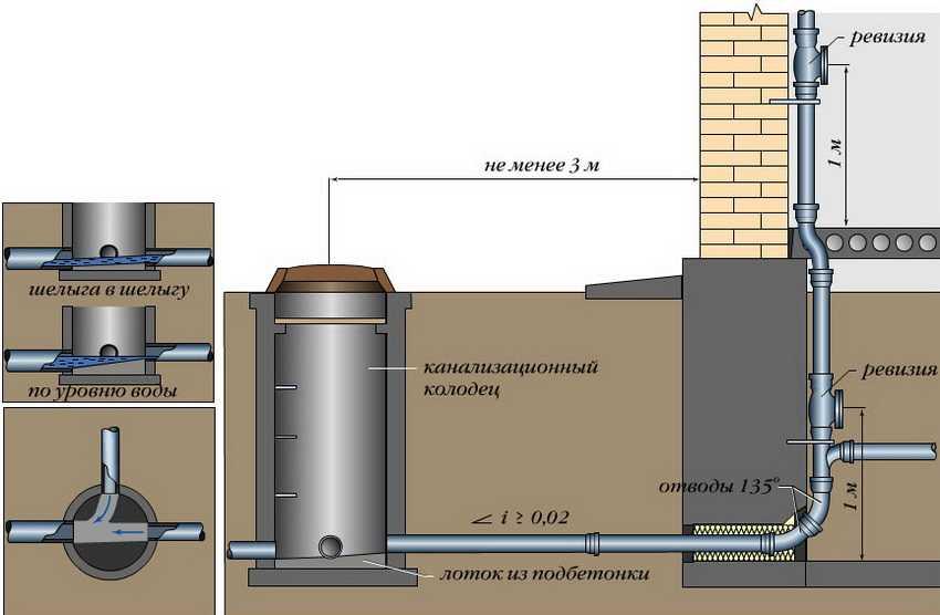 plastikovyj-kanalizatsionnyj-kolodets-foto-video-vidy-razmery-emkostej-29