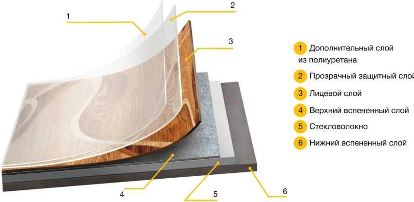 kak-stelit-linoleum-na-betonnyj-pol-foto-video-podgotovka-i-ukladka-teplogo-pola-7