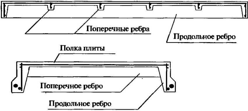 plity-perekrytiya-foto-video-vidy-plit-perekrytiya-razmery-gost-21