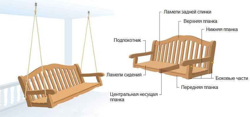 Деревянные качели-скамья, шаг 1: эскиз конструкции и подготовка деталей для сборки.
