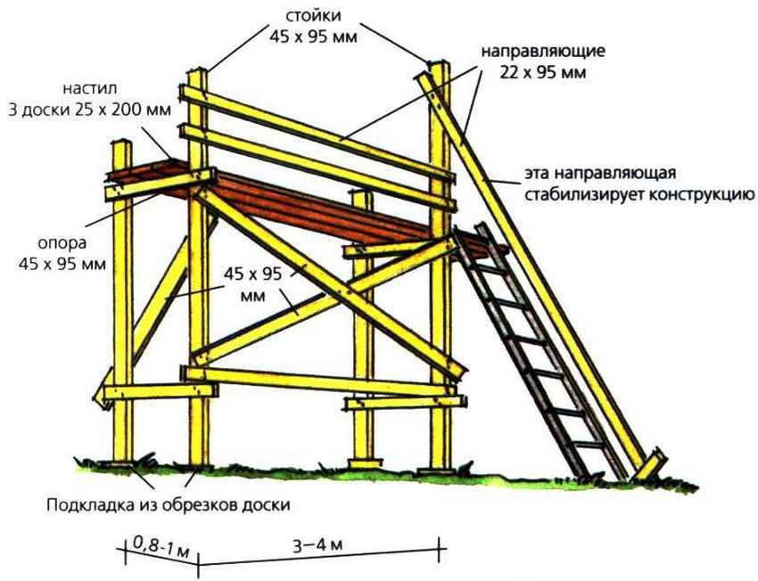 vidy-stroitelnyh-lesov-foto-video-razmery-i-tipy-konstruktsij-14