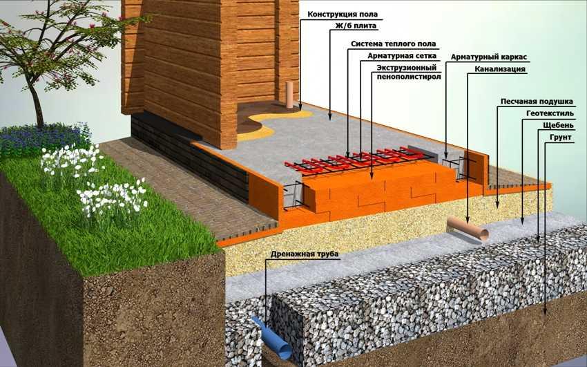 ustrojstvo-plitnogo-fundamenta-foto-video-tehnologiya-izgotovleniya-15