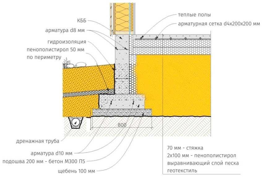 ustrojstvo-plitnogo-fundamenta-foto-video-tehnologiya-izgotovleniya-2