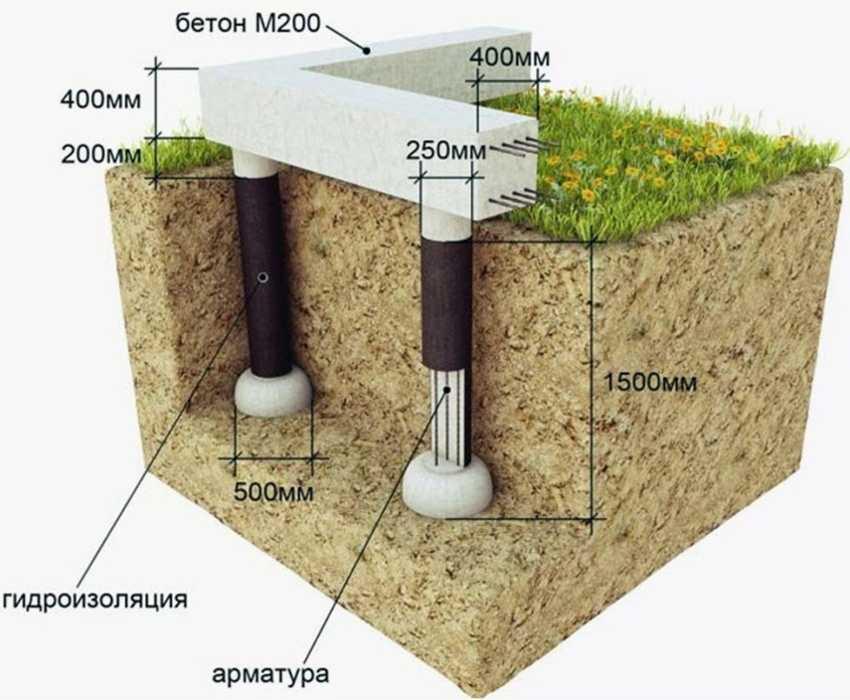 svajnyj-rostverk-foto-video-raznovidnosti-fundament-s-rostverkom-6
