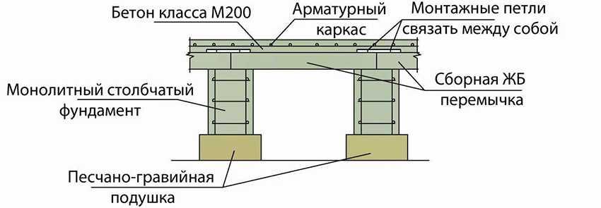 svajnyj-rostverk-foto-video-raznovidnosti-fundament-s-rostverkom-23