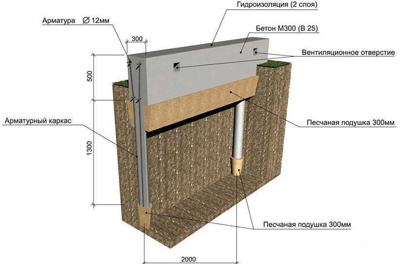 svajnyj-rostverk-foto-video-raznovidnosti-fundament-s-rostverkom-8