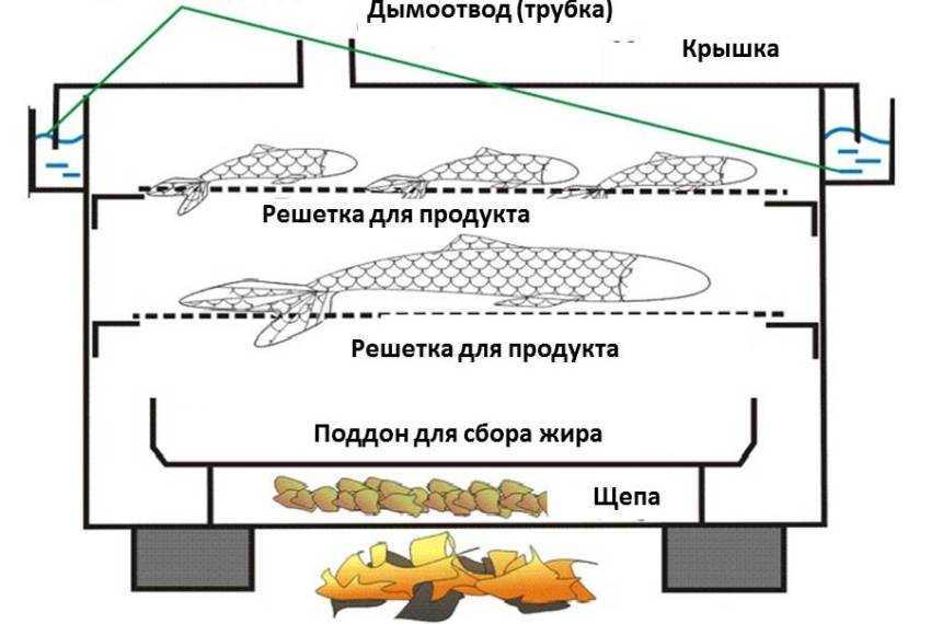 domashnyaya-koptilnya-goryachego-kopcheniya-foto-video-shemy-kak-sdelat-samomu-13