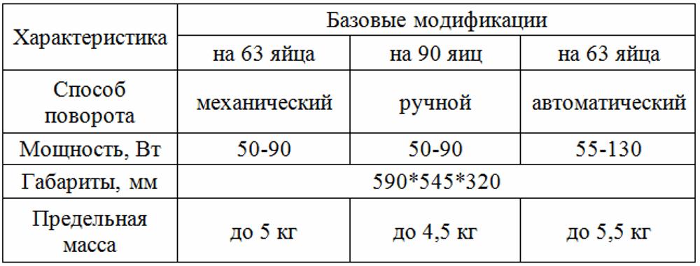 inkubator-idealnaya-nasedka-foto-video-otzyvy-instrukcziya-po-primeneniyu-4