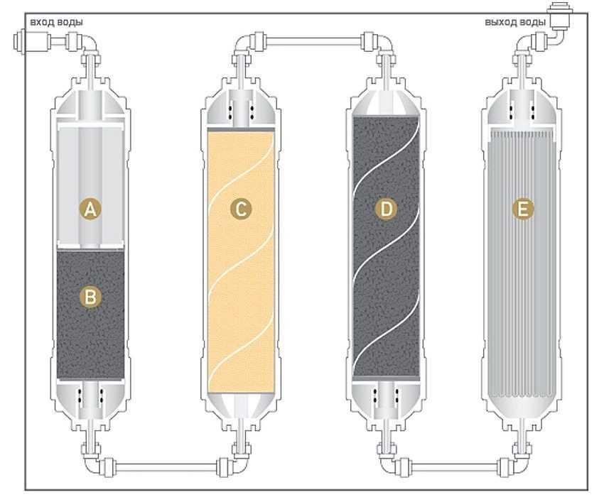 filtr-dlya-vody-foto-video-rejting-otzyvy-kak-vybrat-filtr-pod-mojku-23