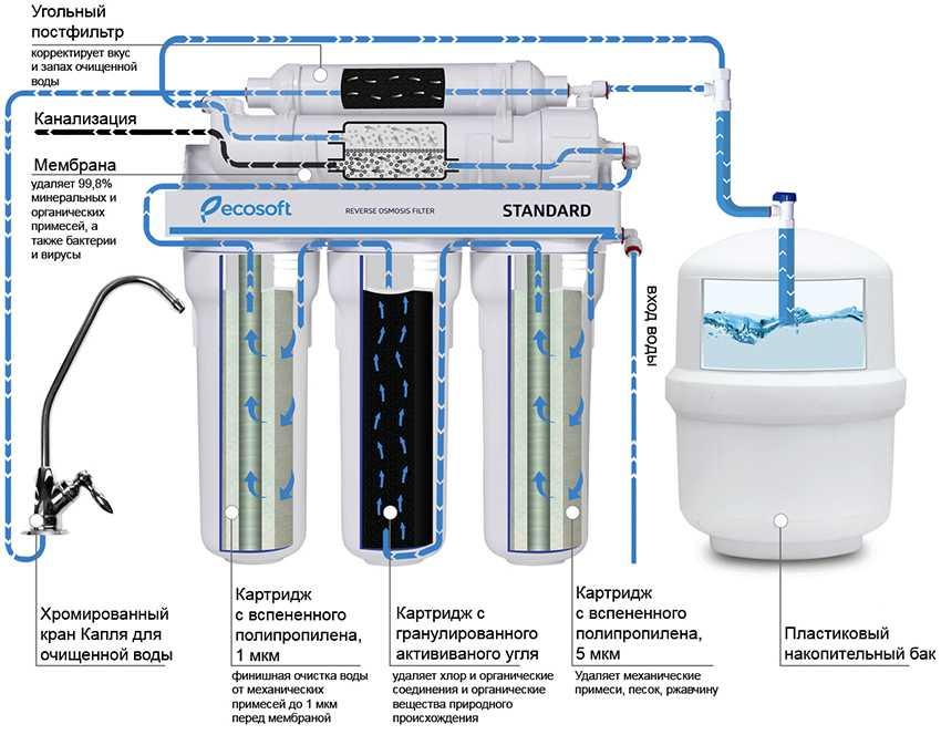 magistralnyj-filtr-foto-video-filtr-dlya-vody-na-dachu-ili-v-kvartiru-12