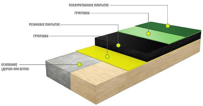 poliuretanovyj-pol-foto-video-raznovidnosti-nalivnyh-polov-3