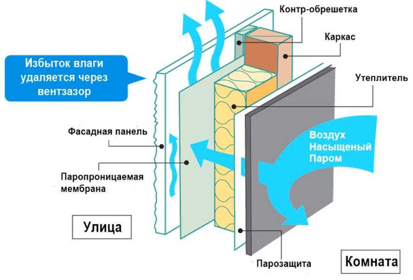 ventiliruemyj-fasad-doma-foto-video-ustrojstvo-sistemy-fasada-2