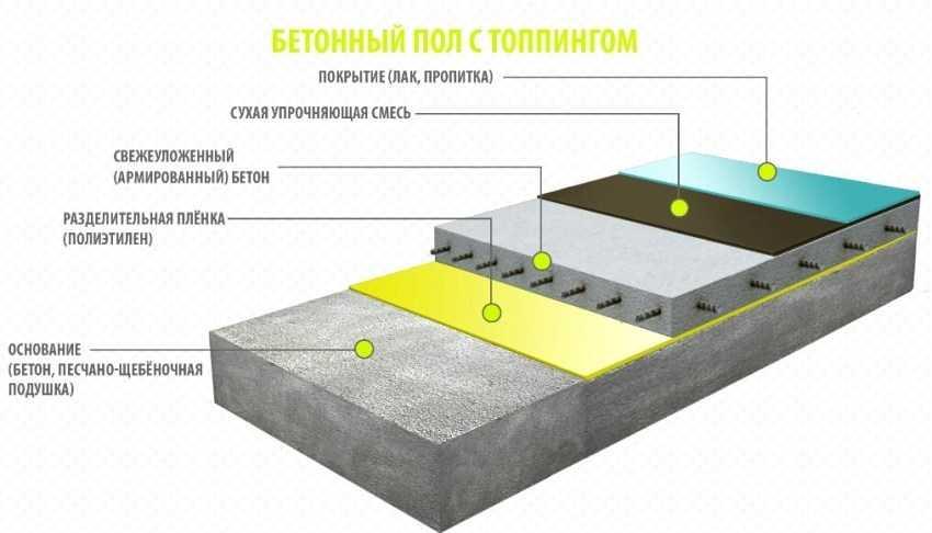 propitki-dlya-betonnogo-pola-foto-video-betonnyj-topping-dlya-zashhity-pokrytiya-7