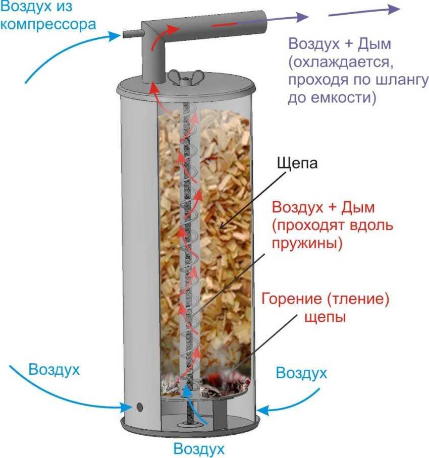 dymogenerator-dlya-kopcheniya-foto-video-kak-sdelat-svoimi-rukami-4