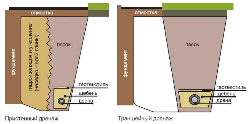 geotkan-dlya-drenazha-foto-video-kakoj-geotekstil-ispolzovat-dlya-drenazha-17