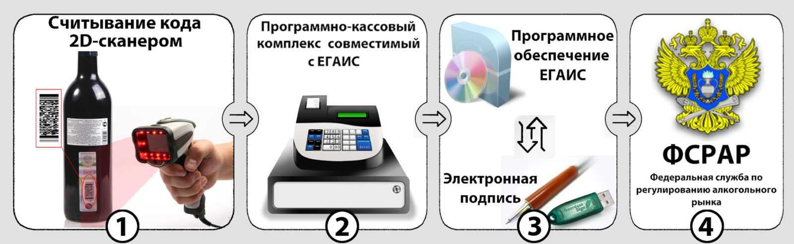 edinaya-gosudarstvennaya-avtomatizirovannaya-informaczionnaya-sistema-egais-11