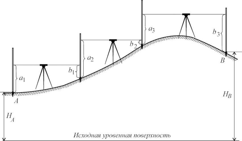 nivelir-foto-video-opticheskie-i-lazernye-pribory-kak-polzovatsya-15