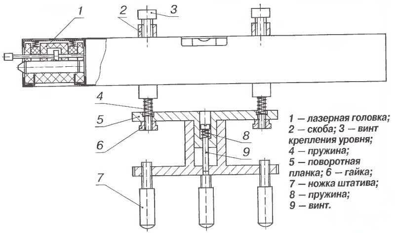 uroven-lazernyj-samovyravnivayushhijsya-foto-video-raznovidnosti-kak-vybrat-2