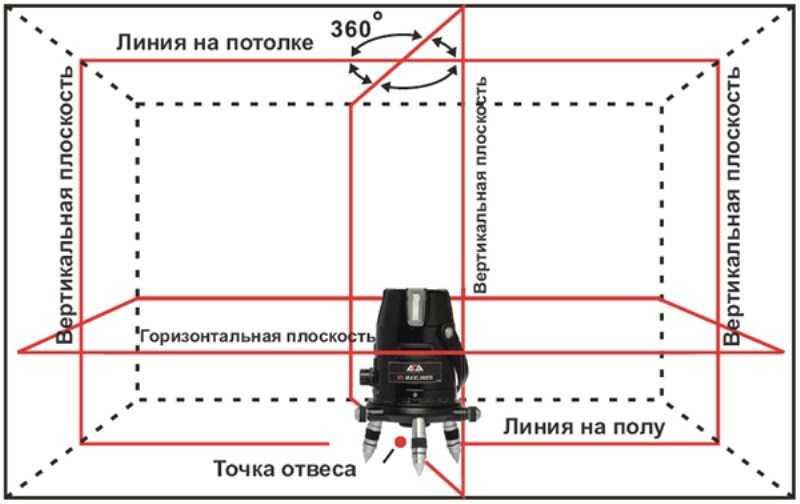 uroven-lazernyj-samovyravnivayushhijsya-foto-video-raznovidnosti-kak-vybrat-5