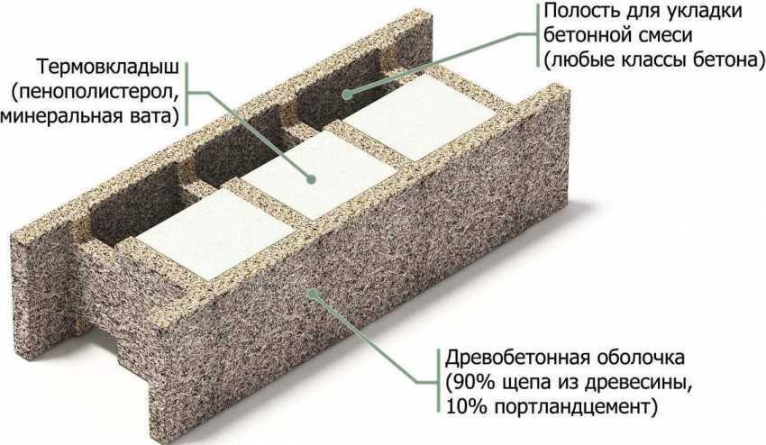 arbolitovye-bloki-foto-video-razmery-i-osnovnye-harakteristiki-8