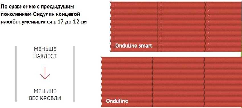 chto-takoe-ondulin-foto-video-razmery-czena-za-list-harakteristika-materiala-12