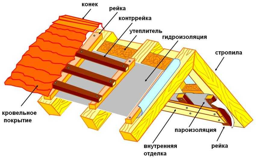paroizolyacziya-dlya-krovli-foto-video-osnovnye-vidy-materialov-3