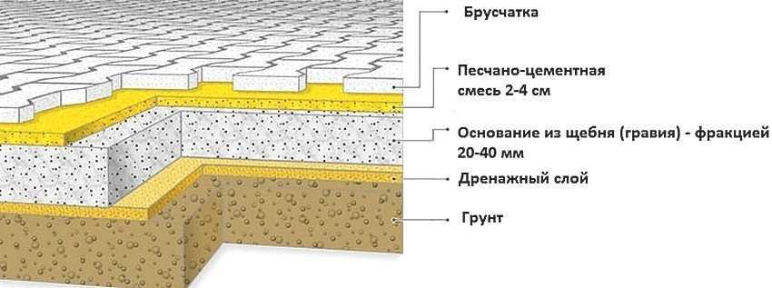 ukladka-trotuarnoj-plitki-foto-video-tehnologiya-moshheniya-na-raznye-osnovaniya-28