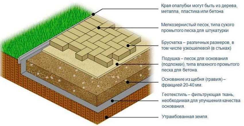 ukladka-trotuarnoj-plitki-foto-video-tehnologiya-moshheniya-na-raznye-osnovaniya-14
