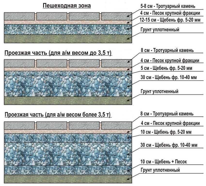Технология мощения плитки для пешеходной зоны и проезжей части.