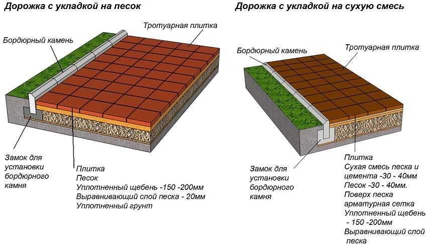 ukladka-trotuarnoj-plitki-foto-video-tehnologiya-moshheniya-na-raznye-osnovaniya-11