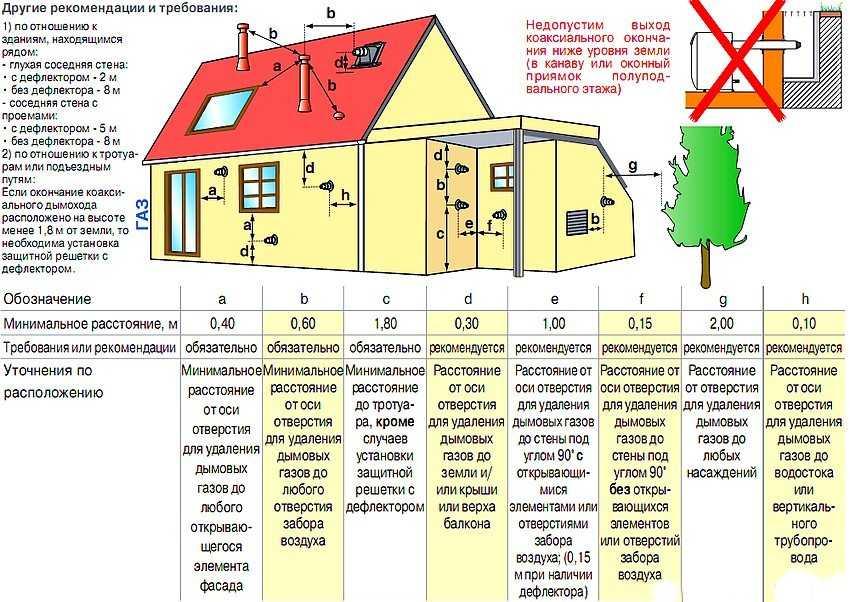 dymohod-gazovogo-kotla-v-chastnom-dome-foto-video-vidy-dymootvoda-15