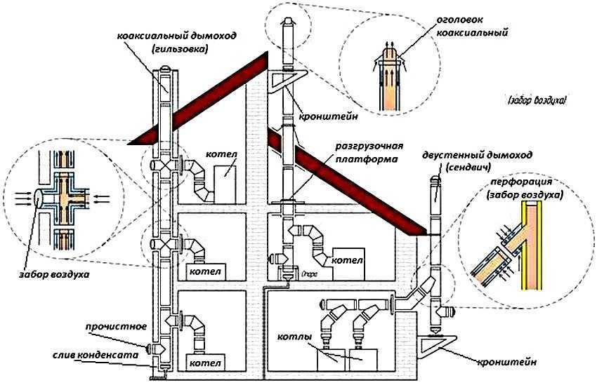 dymohod-gazovogo-kotla-v-chastnom-dome-foto-video-vidy-dymootvoda-18