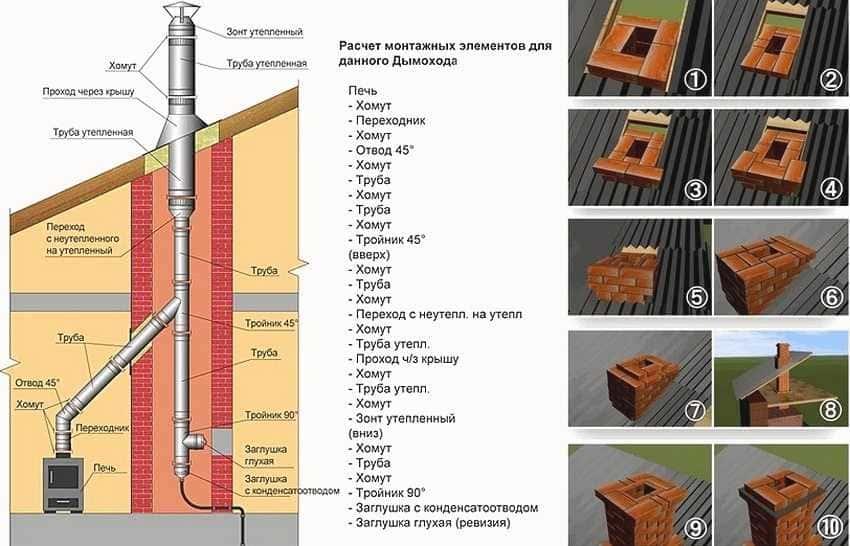 dymohod-gazovogo-kotla-v-chastnom-dome-foto-video-vidy-dymootvoda-20