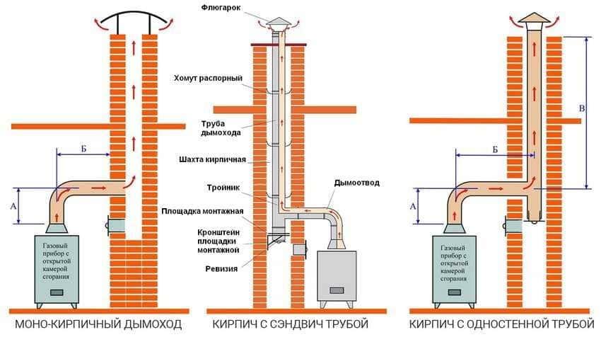 dymohod-gazovogo-kotla-v-chastnom-dome-foto-video-vidy-dymootvoda-22