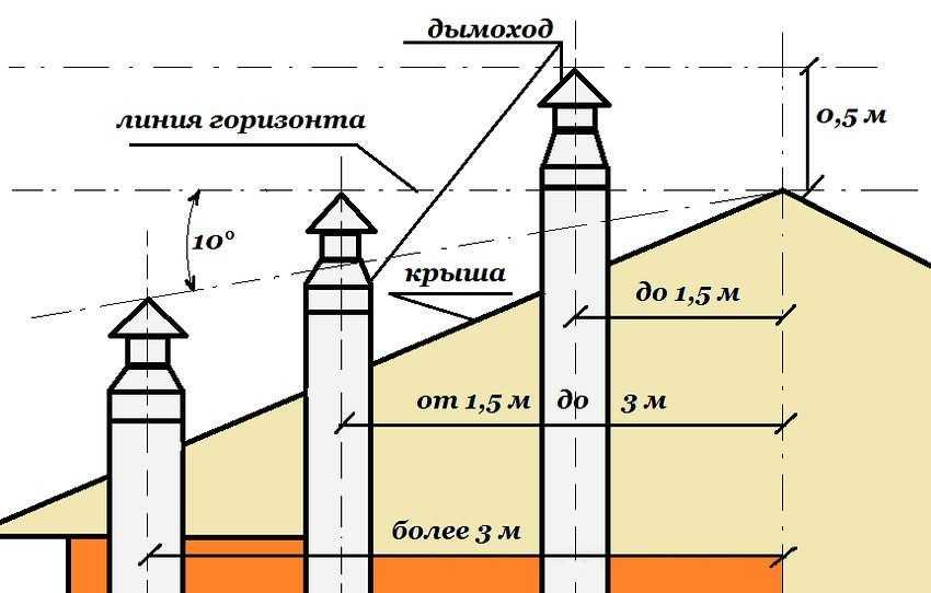 dymohod-gazovogo-kotla-v-chastnom-dome-foto-video-vidy-dymootvoda-4