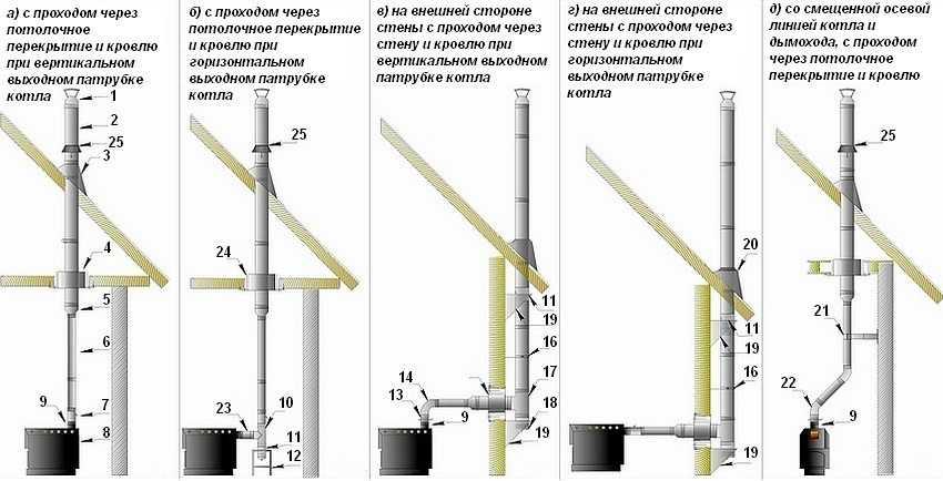 dymohod-gazovogo-kotla-v-chastnom-dome-foto-video-vidy-dymootvoda-6